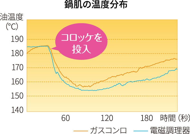 鍋肌の温度分布