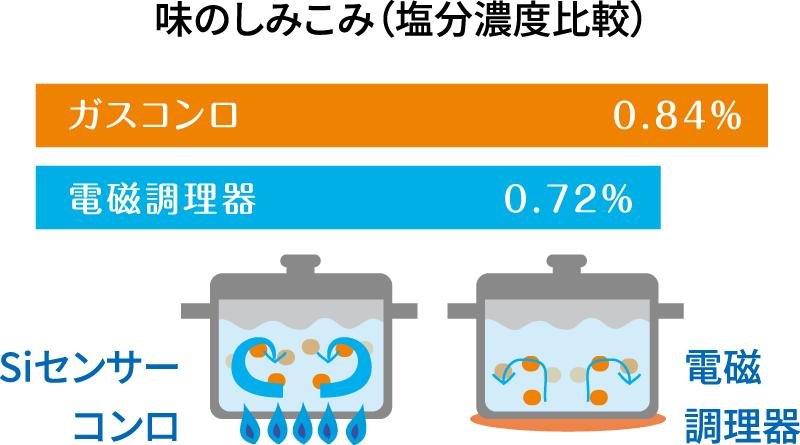 味のしみこみ(塩分濃度比較)