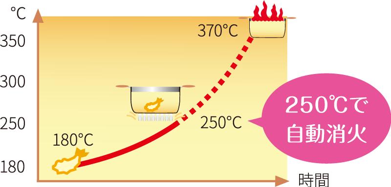 250℃で自動消火